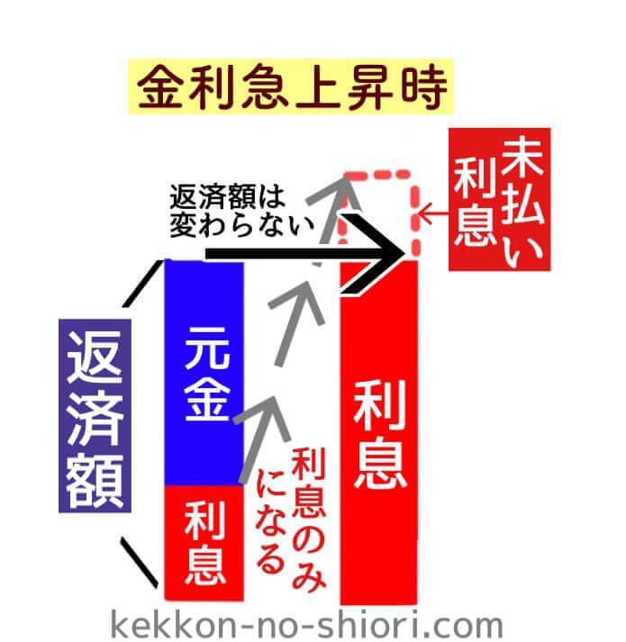 金利急上昇時(未払い利息)図解